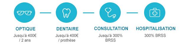 Optique - Dentaire - Consultation - Hospitalisation